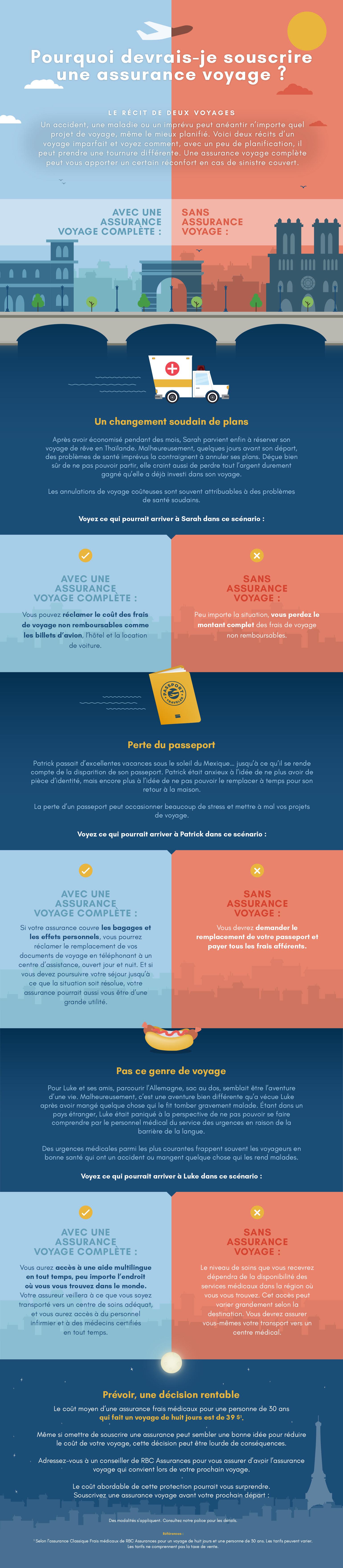 Infographie : Pourquoi devrais-je souscrire une assurance voyage ?