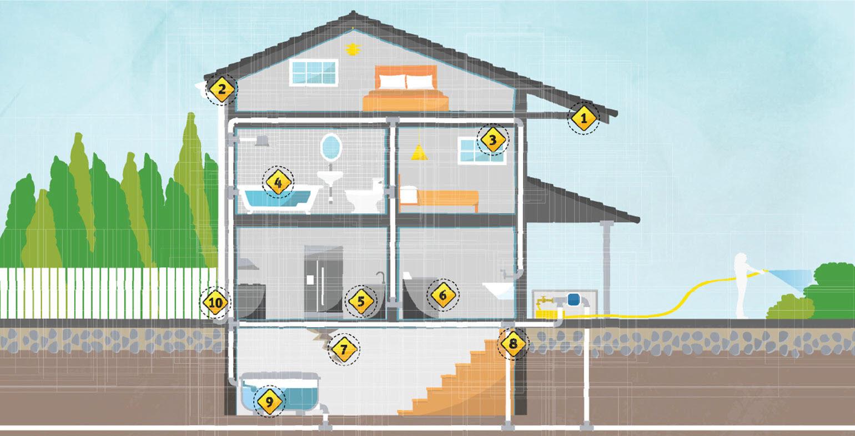 Dix conseils pour prévenir les dégâts d'eau dans votre maison