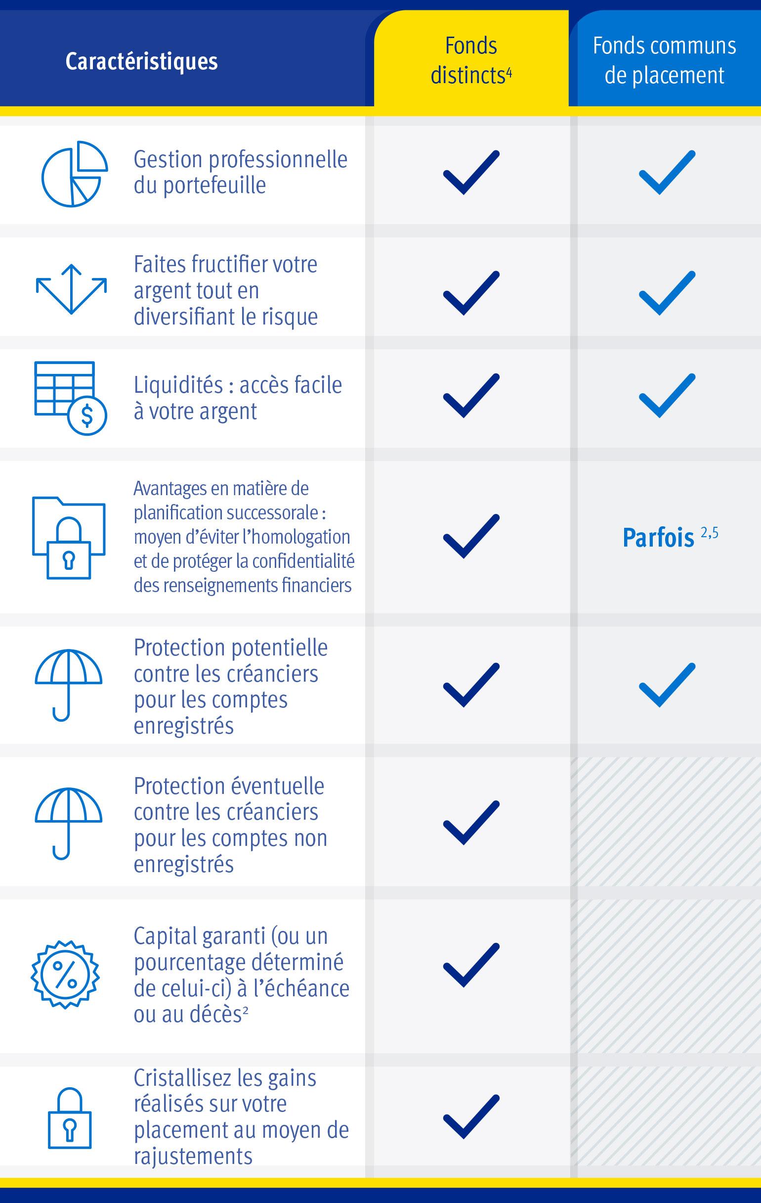 Fonds distincts et fonds communs de placement
